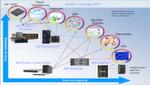 Abbildung 3: Die M5-Server von IBM unterstützen Unternehmensanwendungen und Computing-Umgebungen im Bereich der Infrastruktur sowie in den Bereichen Cloud Computing, Big Data und Analytics.