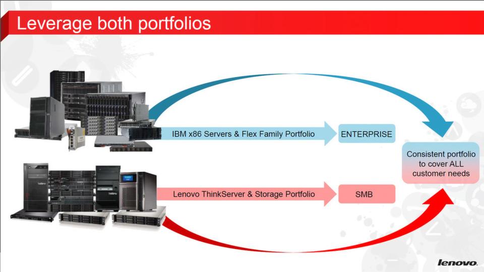 Ein Unternehmen, Lenovo, zwei Produktlinien für zwei Zielmärkte; die IBM-Server adressieren die Enterprise-Klasse.