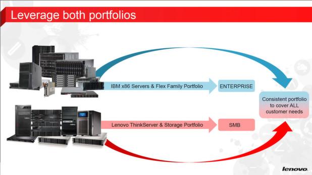 Think- + x-, die neuen Lenovo-Server für das Datacenter