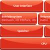 Vergleich und Auswahl der besten Embedded-Plattformen