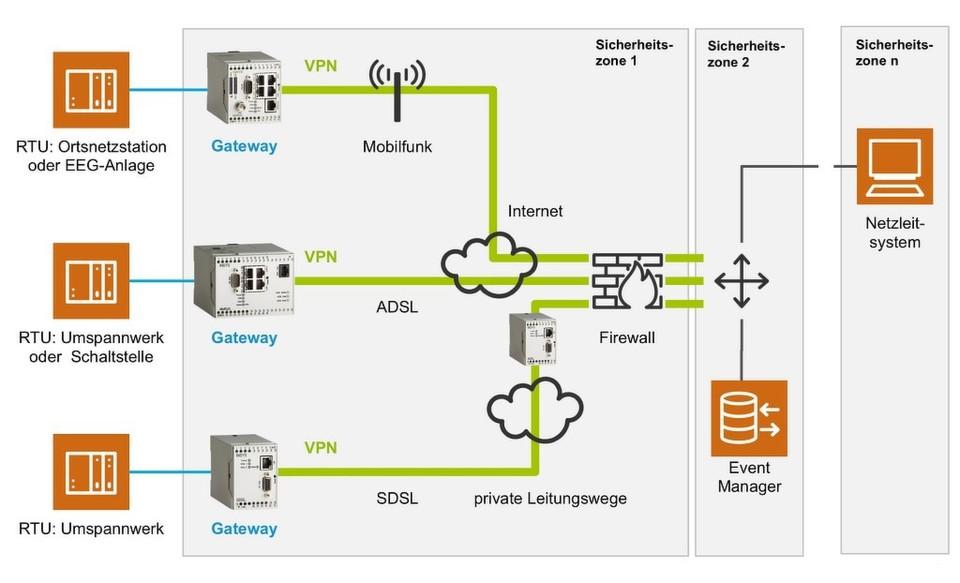 Ein Prozessnetzwerk sollte in verschiedene Zonen eingeteilt werden, die jeweils eigene Sicherheitsmaßnahmen aufweisen und durch Gateways getrennt sind.