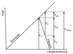 Schraubendiagramm mit Vorspannung FV und den verschiedenen Kräften.