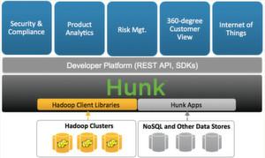 Die Architektur von Hunk 6.2