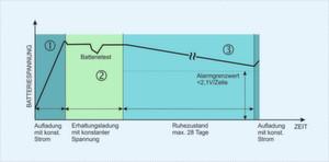 Das Arbeitsprinzip des EBM+ Batterie-Mmanagements