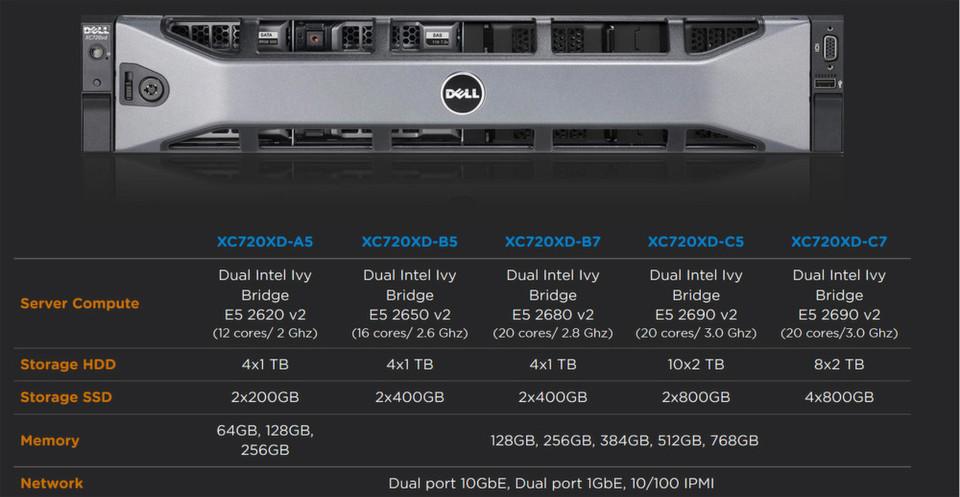 Ein Ausschnitt aus den technischen Spezifikationen der Dell-Nutanix-Appliance