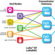 Semtech launches IoT revolution ecosystem with key partners at electronica