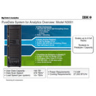 IBM aktualisiert Big Data Appliances