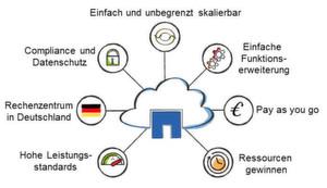 Die NetApp-Wolke im Idealbild.