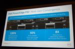 Abbildung 2: Die Leistungsmerkmale von Converged System Poweredge FX2