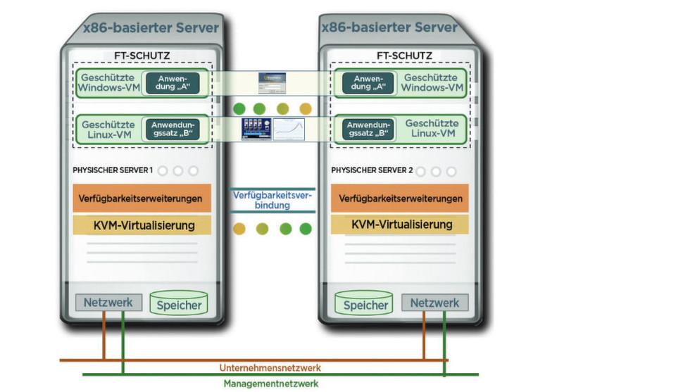 Die grafische Darstellung der Everrun-Architektur: Die Ein- und Ausgabe wird automatisch auf dem redundanten Server gespiegelt. Speicher-Checkpoints stellen sicher, dass alle laufenden Transaktionen sowie Daten im Speicher und Cache erhalten bleiben – ohne Neustart der Maschine.