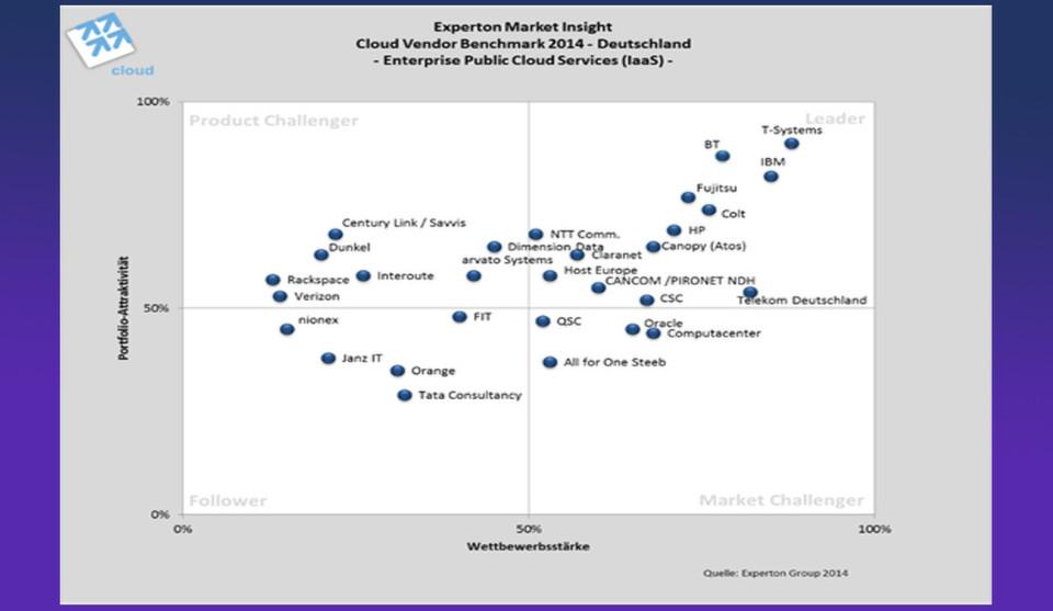 Die Experton Group postioniert Anbieter von IaaS Enterprise Public Cloud Services in Deutschland.