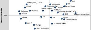 Experton Group positioniert Anbieter von Managed Cloud Services