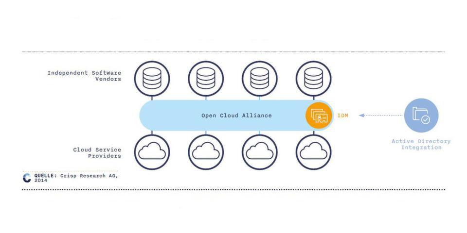 Die jetzt vorgestellte Open Cloud Alliance will Cloud-Lösungen vieler namhafter Anbieter in einer einheitlichen – auf einer offenen Architektur basierenden – Plattform zusammenführen.