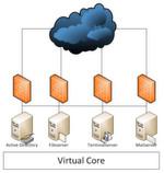 Abbildung 1: Zum Test gehörte das Aufsetzen von Domain-Controller, File-Server, Terminal-Server und Mail-Server aus einer von Kamp vorgefertigten virtuellen Appliance.