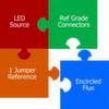 So implementieren Sie Encircled Flux für die LWL-Dämpfungsmessung