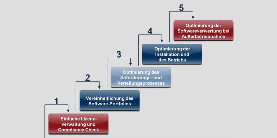 Ein SAM-Werkzeug sollte den gesamten Lizenzmanagement-Prozess von der Inbetriebnahme bis zur Stilllegung abdecken.