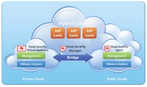 Das Zusammenspiel zwischen Trend Micro Deep Security und VMware vCloud Director und anderen VMware Lösungen, erlaubt es Anwendern alle VMs über private und öffentliche Clouds hinweg, in einer Konsole zu verwalten.