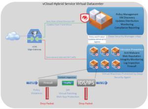 So arbeitet Trend Micro Deep Security innerhalb der vCloud Hybrid Service Public-Cloud-Infrastruktur.