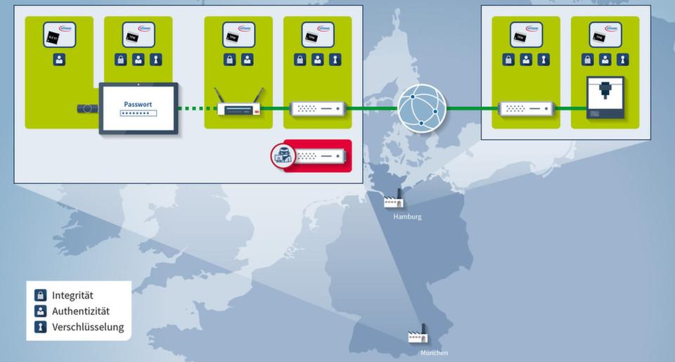 Lückenlos gesicherte Ende-zu-Ende Kommunikation, wie sie auf dem IT-Gipfel 2014 vorgestellt wurde.