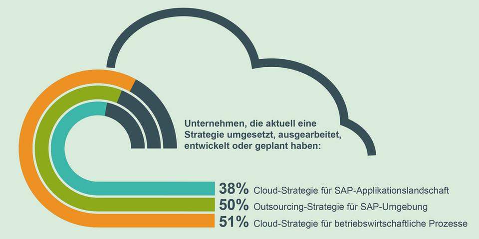 """SAP aus der Cloud ist ein wichtiges Zukunftsthema, so die PAC-Studie """"SAP goes Cloud""""."""