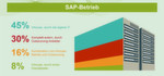 Die aktuelle PAC-Studie 'SAP goes Cloud' über Pläne, Strategien und Investitionspläne deutscher Unternehmen.