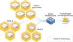 """Abbildung 2: Die intelligenten APs formieren sich automatisch zu einem """"Schwarm-Netz"""", d.h. einer verteilten Zugriffsarchitektur, dessen Geräte sich Netzwerkeinstellungen sowie Steuerungsinformationen teilen, untereinander kommunizieren und sich über eine Cloud-basierte Management-Oberfläche zentral verwalten lassen – ganz ohne Controller oder Overlay-Netzwerk."""