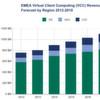 Desktop-Virtualisierung boomt, birgt aber Risiken, so IDC-Studie