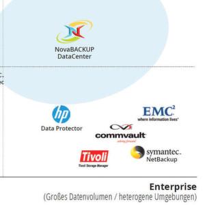 Novastor bietet Enterprise Backup für SMB-Budgets