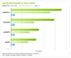 Beispiel-Benchmarks für den 80er Tesla und den GPU-Beschleunigern