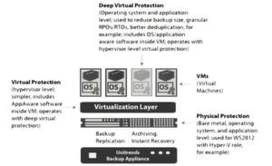 """Das Diagramm zeigt die """"Hybrid Cloud Architecture"""" der Unitrends-Backup-Produkte."""