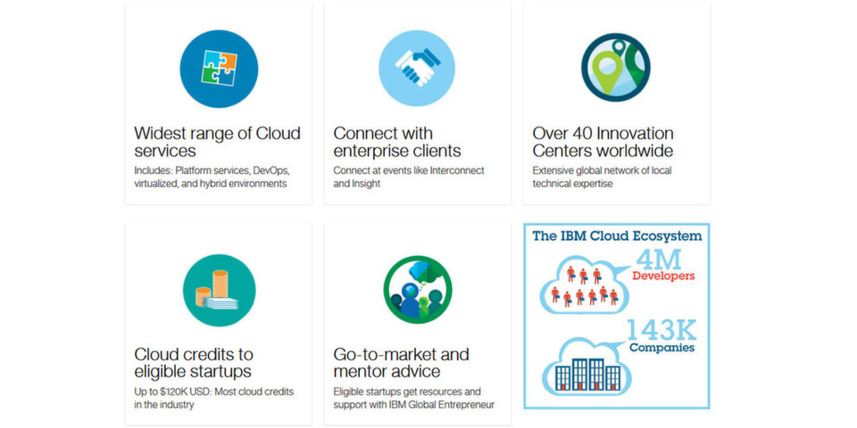 IBM unterstützt Start-ups bei der Software-Entwicklung und ermöglicht kostenlosen Zugang zur SoftLayer-Infrastruktur und der Entwicklungsplattform Bluemix.