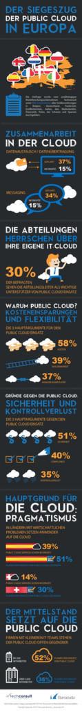 Eine Umfrage unter 900 IT-Entscheidern in Europa zeigt deutliche Unterschiede bei der Einstellung zur Public Cloud.