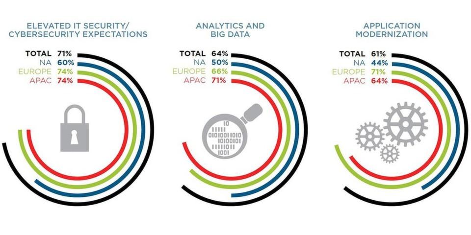Im weltweiten Vergleich der Budgetplanungen rangieren der Ausbau von Sicherheit und Big-Data-Analytics sowie die Applikations-Modernisierung auf den vorderen Plätzen.