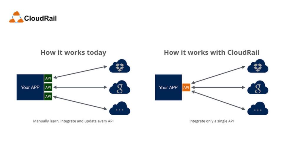 Cloudrail for Cloud Storage Services liefert lediglich die Schnittstelle, Daten werden direkt zwischen Client und Cloud ausgetauscht.