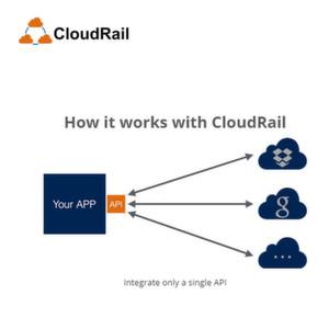 Einheitliche API für Cloudspeicherdienste