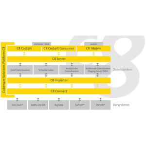 Cubeware Solutions Platfrom C8 von Cubeware