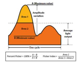 Bild 1: Berechnung von Flimmeranteil und Flimmerindex gemäß dem Standard RP-16-10 der Illumination Engineering Society (IES). Das Verfahren berücksichtigt allerdings nur zwei der sechs Faktoren, welche die Flimmerfusionsfrequenz beeinflussen.