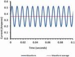 Bild 2: Welligkeitsstrom am Treiberausgang, der von einer angeschlossenen LED erzeugt wird. Der Strom des Treibers schwankt in diesem Fall um 46%. Der Flimmeranteil beträgt 36%.