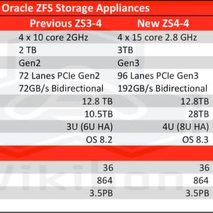 Mit erheblichen Leistungssteigerungen wartet Oracles ZFS Storage Aplliance ZS4-4 auf.