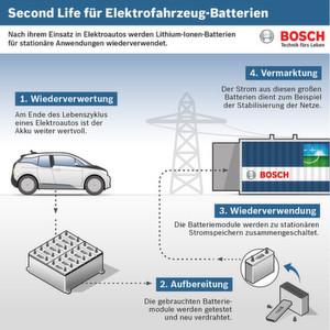 """Bosch arbeitet gemeinsam mit BMW und Vattenfall am Projekt """"Second Life Batteries""""."""