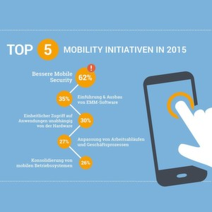 IDC-Studie: Enterprise Mobility Management ist wichtiger denn je