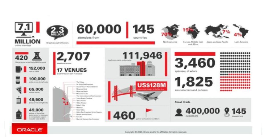 Oracle stellt neue X5-Appliance-Familie vor