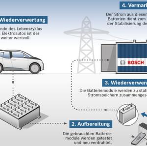 Kein altes Eisen: Elektroauto-Batterien stabilisieren Stromnetz