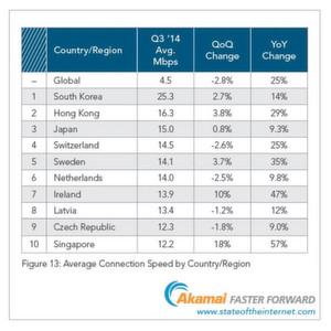 Top 10 der Länder mit der höchsten durchschnittlichen Verbindungsgeschwindigkeit.