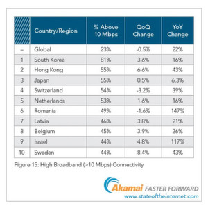 Top 10 der Länder mit dem höchsten Anteil von Zugängen über 10 Mbit/s.