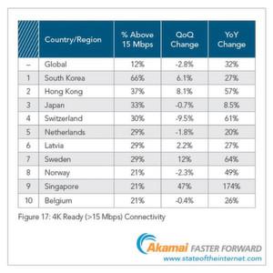 Die führenden Länder mit 4K-fähigen Internetzugängen.
