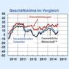 Die deutsche Wirtschaft startet erfolgreich ins Jahr 2015