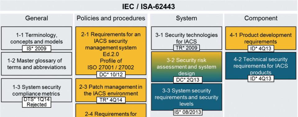 Die Struktur der IEC 62443 ist in vier Abschnitte eingeteilt, die die jeweiligen Dokumente enthalten.
