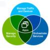 Big-IQ kommt mit agilem Application Delivery und Application Management