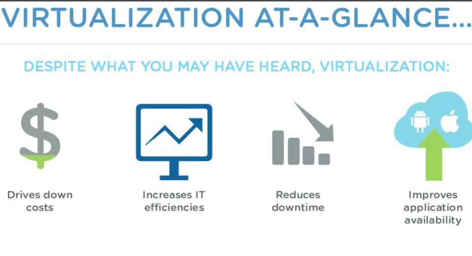 Virtualisierung wirkt